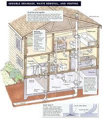 sensible plumbing greenbuildingadvisor com