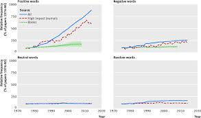 Thesaurus Confirmation Use Of Positive And Negative Words In Scientific Pubmed Abstracts