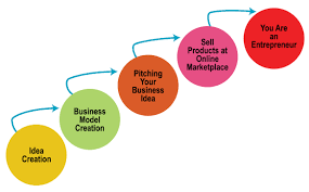 tutorial questions on entrepreneurship student services idea