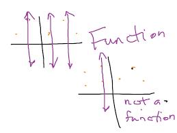 showme vertical line test