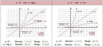 transformations inverses compositions and inequalities of