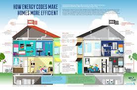 Efficiency Home Plans Inexpensive Houses To Build Energy Efficient Farmhouse Plans Best