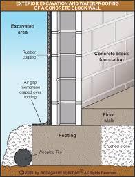 Block Basement Wall Repair by Basement Waterproofing And Foundation Repair Blog Weeping Tile