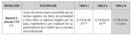 cuanto es la multa por no presentar la declaracion jurada 2015 cuánto es la multa declarar libros electrónicos fuera del plazo 2017