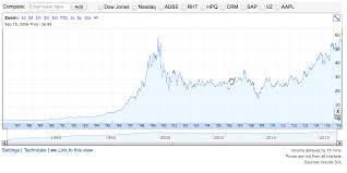 microsoft stock microsoft q1 fy17 earnings business insider