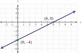 graphing linear equations using intercepts worksheet