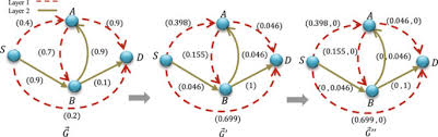 Multiplex Definition Shortest Paths In Multiplex Networks Scientific Reports