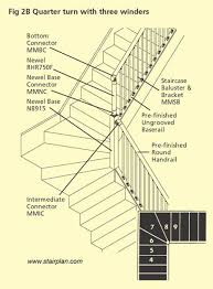 Quarter Turn Stairs Design Standard Fusion Handrail Detail With A Winder Staircase Railings