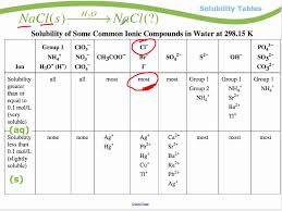 Periodic Table How To Read Module 1 Solubility Tables Youtube