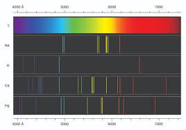 Visible Light Spectrum Wavelength 6 1 Electromagnetic Energy Chemistry Libretexts
