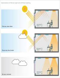 natural light energy systems sun protection company thailand