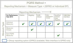 pqrs registries 5 tips to optimize your pqrs gpro decision for june 30th