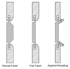 Wood Joints Diagrams by Frame And Panel Wikipedia
