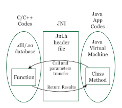 jni tutorial linux android on x86 java native interface and the android native