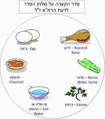 the passover plate between jerusalem and tel aviv the seder plate according to the rama