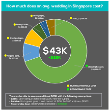 wedding gift cost wedding gift creative how much to spend on a wedding gift for a
