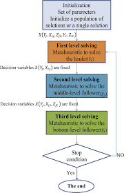 tri level constructing of the tri level metaheuristic to solve the proposed