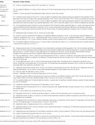 Examples Of Resume Titles by Frontiers Eyeblink Conditioning In Schizophrenia A Critical