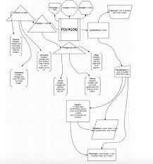 pentagon map geometry mind map jo staley portfolio