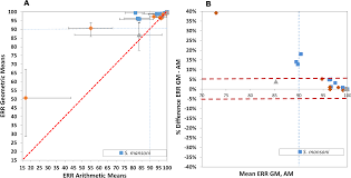 toward measuring schistosoma response to praziquantel treatment