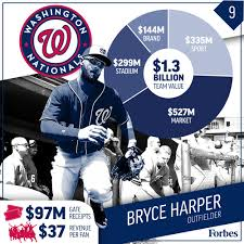 how the 10 most valuable major league baseball teams make their