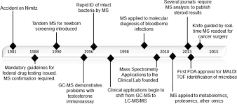 effective use of mass spectrometry in the clinical laboratory