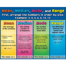 mean median mode and range poster or printable download math
