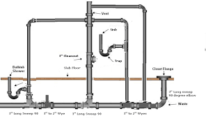 Basement Bathroom Vent Pipe How To Plumb A Basement Bathroom The Family Handyman Bathroom