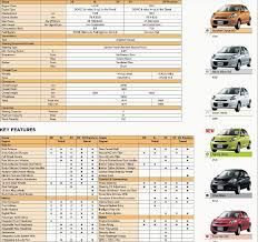 nissan micra fuel tank capacity the ultimate b2 segment hatchbacks comparison team bhp