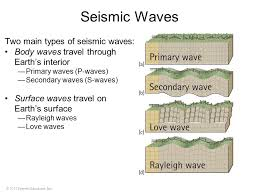 what type of seismic waves travel through earth images Plate tectonics and earth 39 s interior ppt video online download jpg