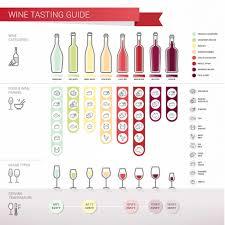 choosing the best wine for thanksgiving dinner thanksgiving