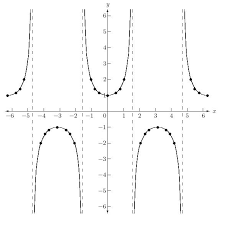 graphs of tangent cotangent secant and cosecant functions