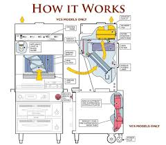 commercial kitchen ventilation design commercial kitchen exhaust system design