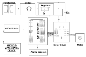 dc motor speed control using microcontroller and android remote