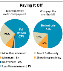 quote for daughter going to college should college students have their own credit cards wsj