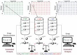 snap deconvolution an informatics approach to high throughput
