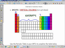 Periodic Table With Key Periodic Table Groups Families Youtube