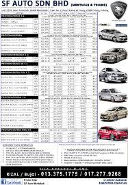 Resume Sample Untuk Kerja Kerajaan by Proton Price List Rizal 3