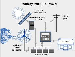 solar backup power systems and solar backup components