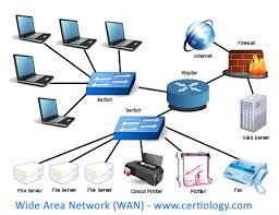 types of networks lan wan man wlan san