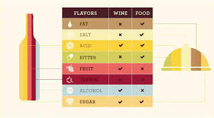 a top wine pairing infographic