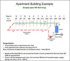 design criteria for hot water supply system domestic hot water recirculation part 4 pump sizing exle