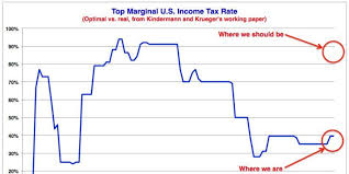 Federal Tax Table For 2014 Economists Say We Should Tax The Rich At 90 Percent Huffpost