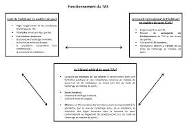 chambre d arbitrage de droit focus sur le tribunal arbitral du sport tas