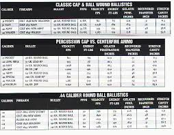 Ballistics Table Black Powder Ballistics Chart