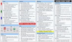 Scrum Excel Spreadsheet Scrum Cheatsheet Pocket Reference