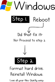 Computer Repair Meme - how to fix any computer the oatmeal