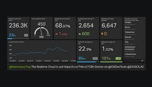 Marketing Reports Exles by Digital Marketing Dashboard Exle Geckoboard