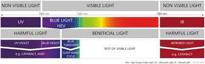 Blue Light Wavelength Blue Light Spectrum Pictures To Pin On Pinterest Thepinsta