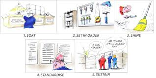 Value Stream Mapping Introduction To The Basic Skills Of 5s And Value Stream Mapping